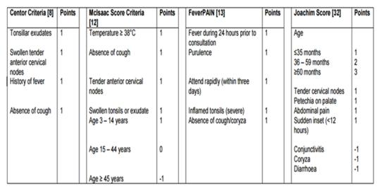 Criterios clínicos diagnóstico faringoamigdalitis estreptocócica.png