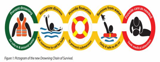 cadena sobrevivencia ahogamiento